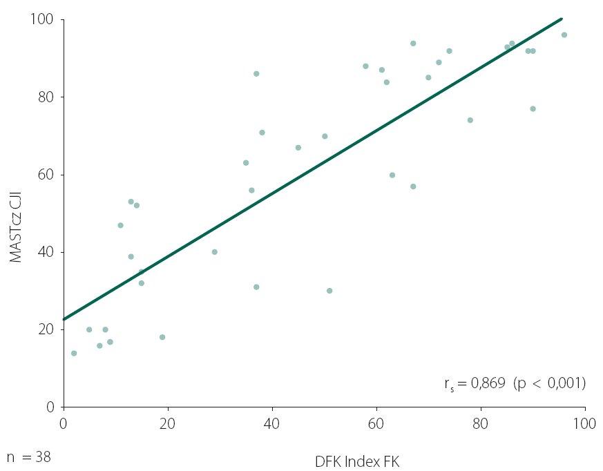 Bodový graf závislosti hodnot Indexu FK DFK na MASTcz CJI (Spearmanův korelační koeficient r = 0,869; p < 0,001).