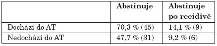 Úspěšnost abstinence jeden rok od ukončení léčby (Pearsonův chí-kvadrát signif. na hl. 0,05).