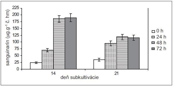 Obsah sanguinarínu v čerstvej hmote suspenzných kultúr lastovičníka väčšieho v časoch 0, 24, 48 a 72 h po pridaní elicitora. Kultúry boli elicitované v 14. a 21. dni subkultivácie (hodnoty sú priemery ± štandardné odchýlky z piatich paralelných vzoriek).