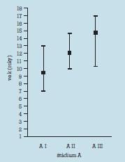 Priemerný, minimálny a maximálny vek v štádiách vývoja axilárneho ochlpenia.