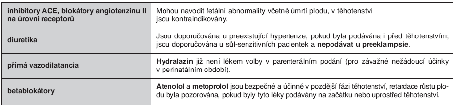 Antihypertenziva kontraindikovaná v těhotenství nebo užívaná s opatrností