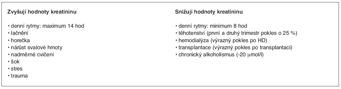 Biologické faktory ovlivňující stanovení kreatininu (1, 5)