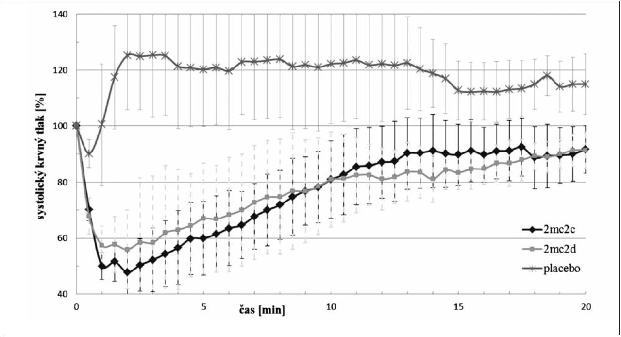 Porovnanie účinku látok 2MC2c, 2MC2d na systolický krvný tlak po i.v. podaní v dávke 3,0 mg·kg<sup>–1</sup>