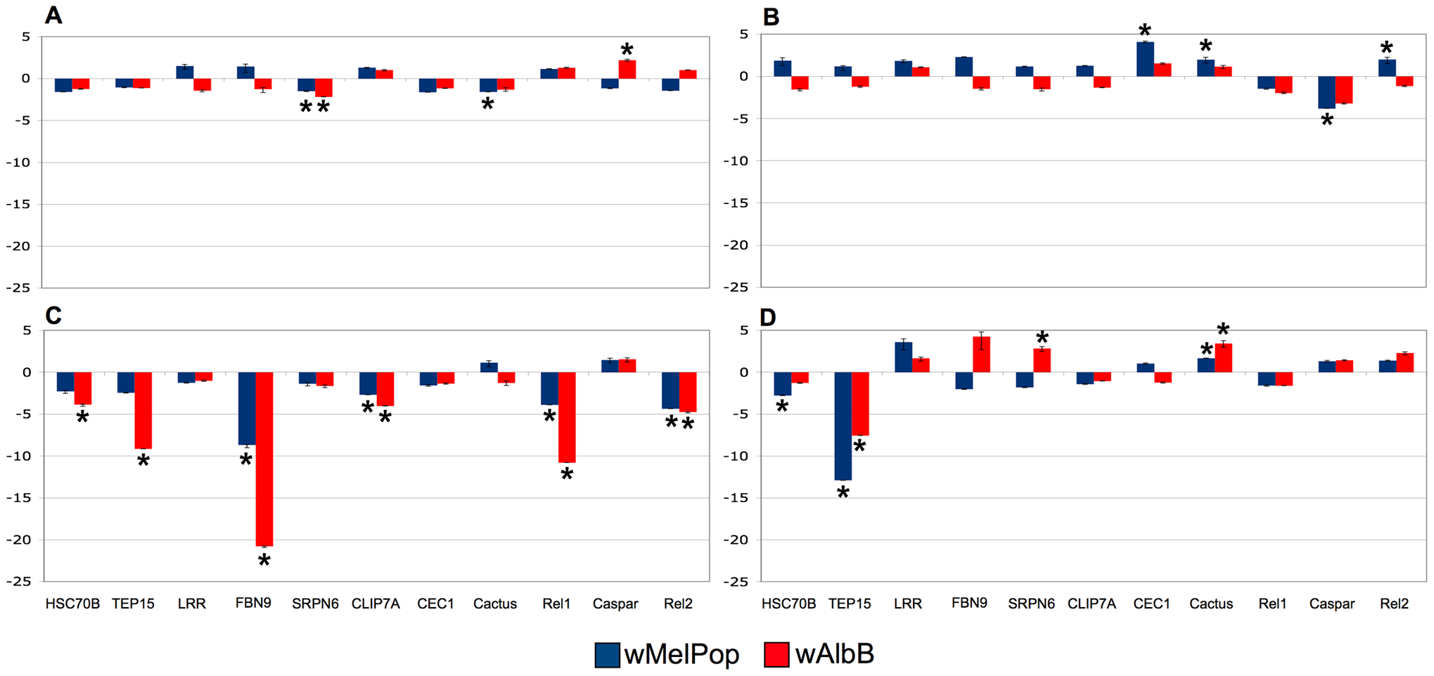 Quantitative rtPCR of immune related genes regulated by <i>Wolbachia</i>.