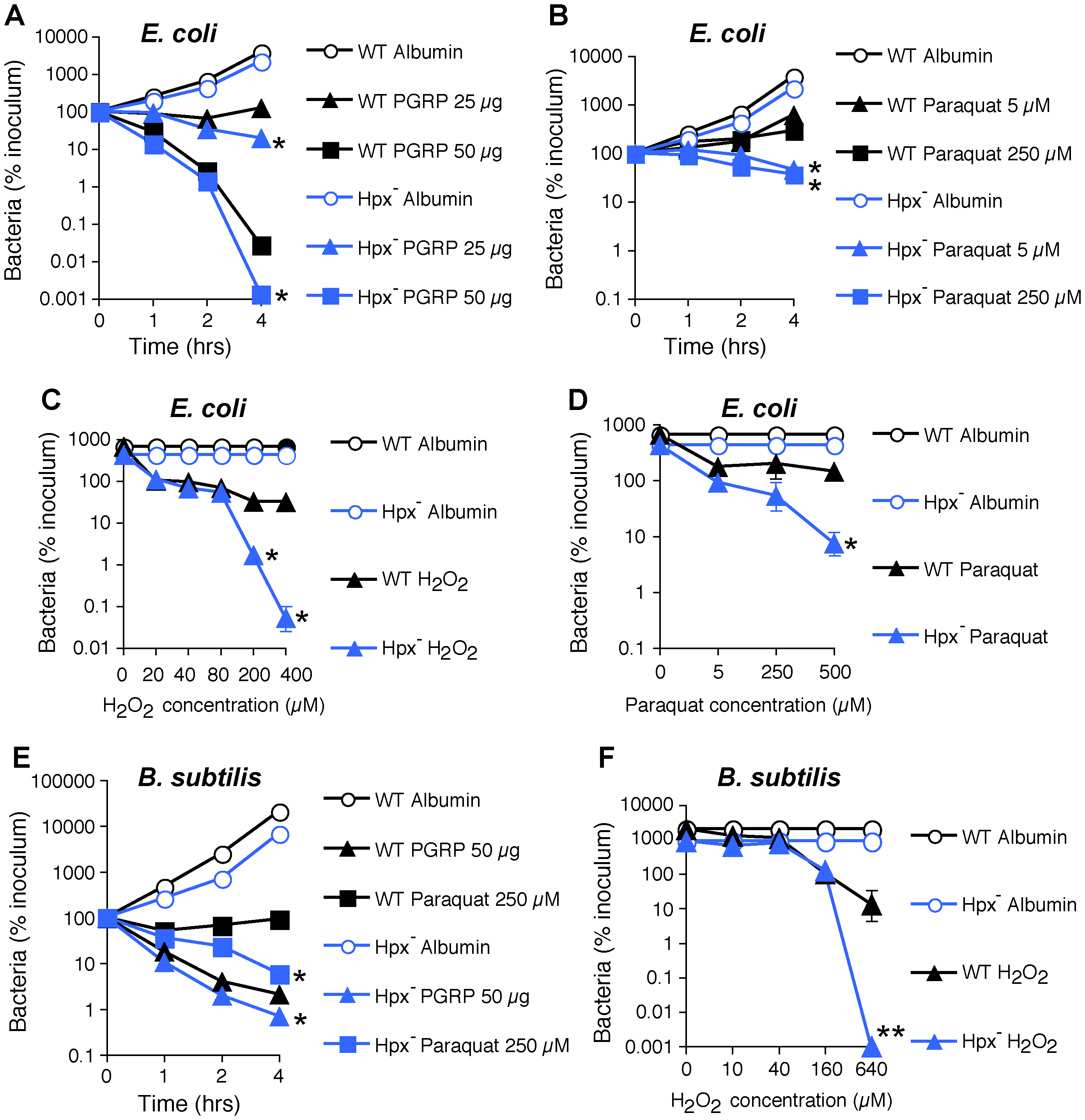 H<sub>2</sub>O<sub>2</sub> is not sufficient for PGRP killing of bacteria.