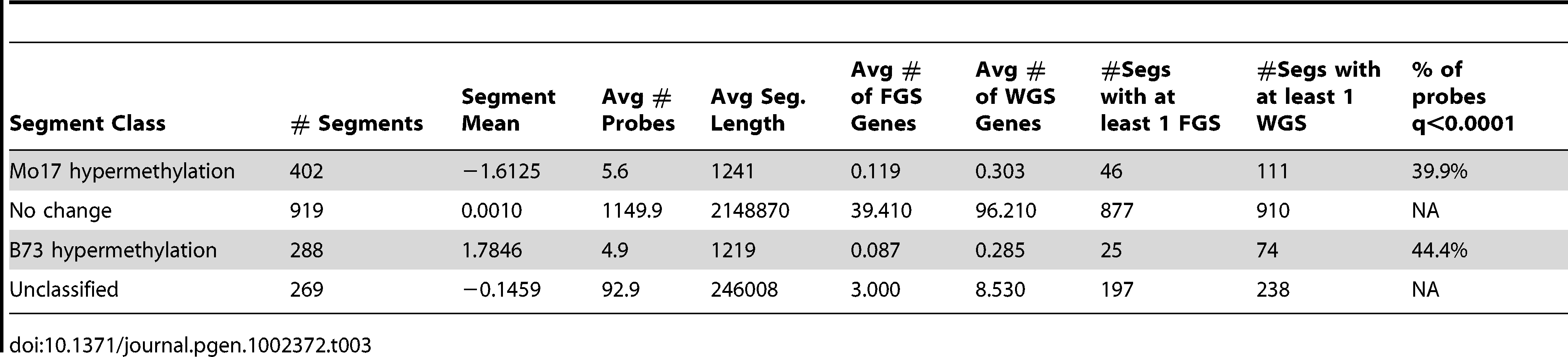 Segments with variable DNA methylation levels in B73 and Mo17.