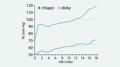Průměrná hodnota systolického (nahoře) a diastolického tlaku (dole) chlapců (plná čára) a dívek (přerušovaná čára) od narození do 18 let věku. Diastolický krevní tlak byl odečítán jako IV. fáze Korotkovových fenoménů. Upraveno podle [4]