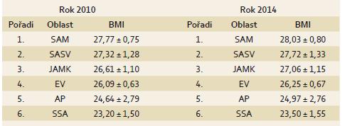 Pořadí oblastí podle průměrné výše hodnoty BMI ve sledovaném období. Tab. 1. Ranking of regions according to the value of BMI in individual years.