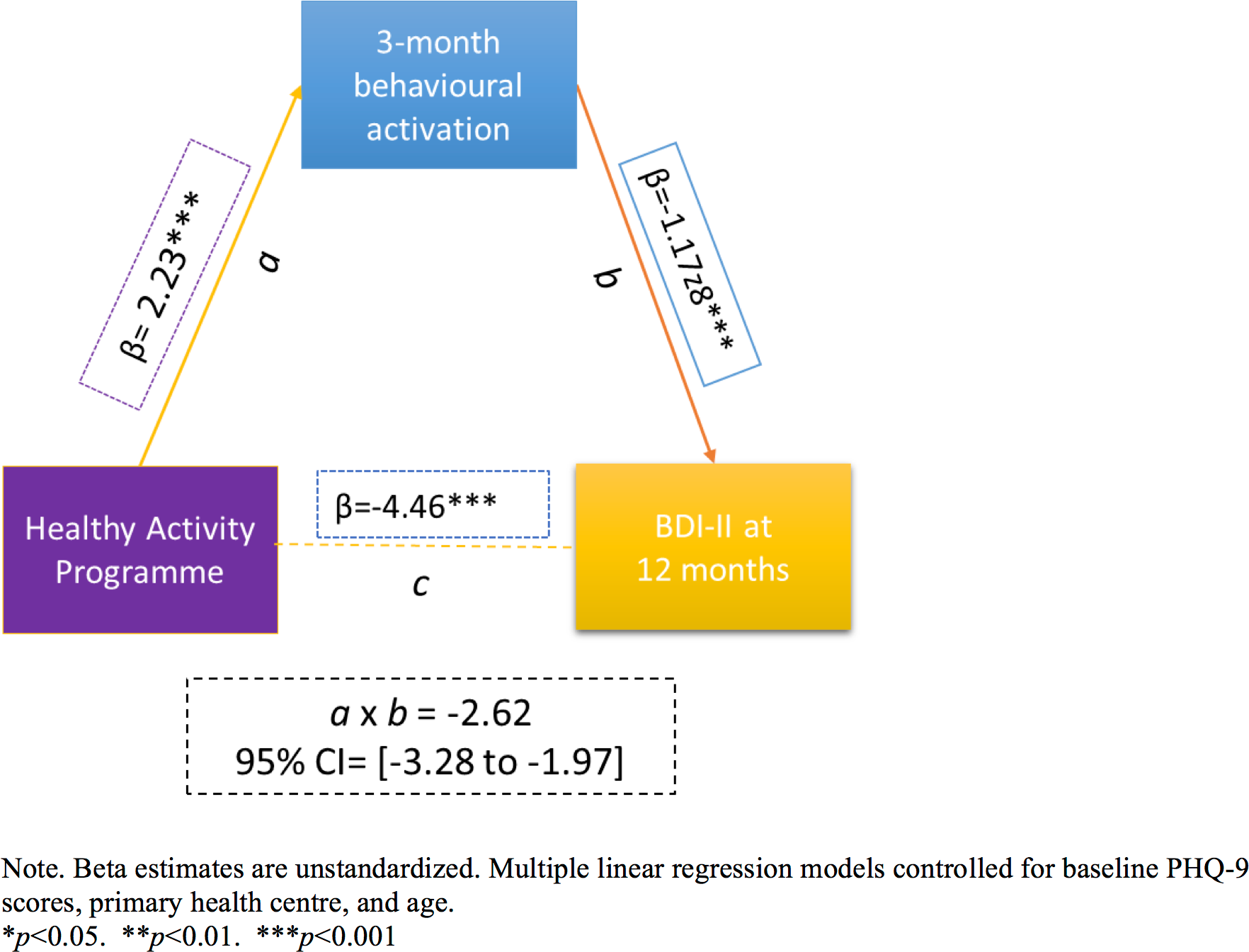 The mediating effect of behavioural activation at 3 months on the effectiveness of the HAP on depression severity at 12 months.