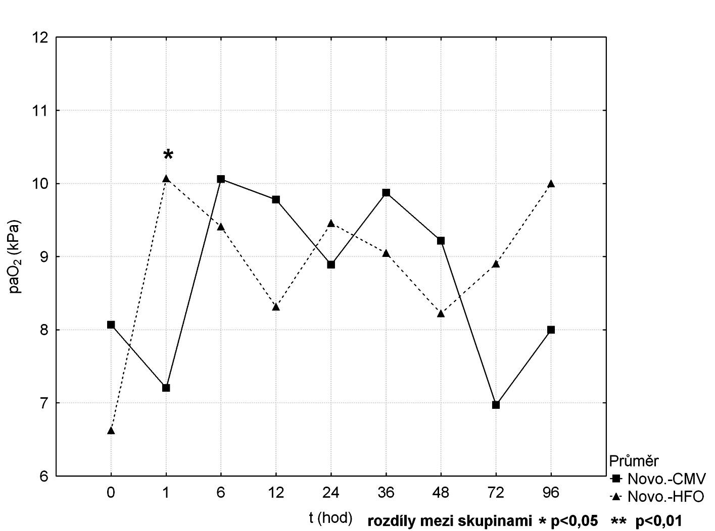 Srovnání průběhu paO<sub>2</sub> mezi CMV a HFOV