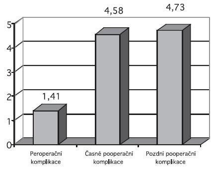 Výskyt jednotlivých komplikací při urogynekologické operativě s využitím implantátů v České republice v roce 2007 (v procentech)