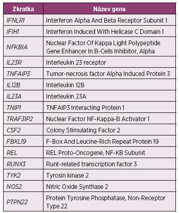Souhrn genů suspektních z asociace s psoriatickou artritidou identifikovaných pomocí GWAS (28)