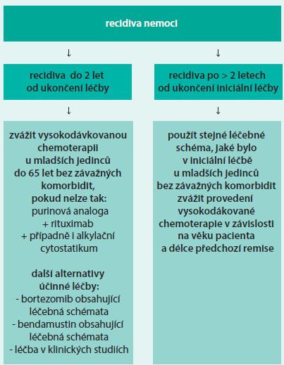 Schéma 2. Schéma léčby relapsu Waldenströmovy makroglobulinemie