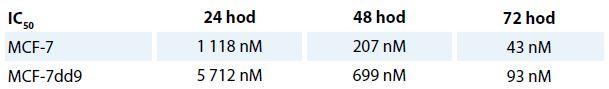 Tabulka znázorňuje hodnoty IC50 po 24, 48 a 72 hod ovplyvnení NVP-AUY922. V kratších časových intervaloch má inaktivácia p53 protektívnu úlohu pri inhibícii HSP90.