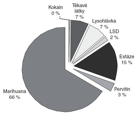 Struktura užívaných drog v posledním měsíci, vyjma sedativ a hypnotik v % [4].