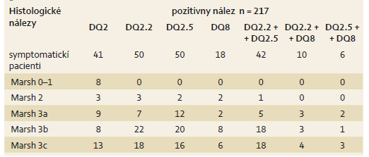 Výskyt HLA-DQ antigénov, alel a histologických nálezov. Tab. 3. Distribution of histologic Marsh grading and frequency of HLA-DQ antigens and alleles.