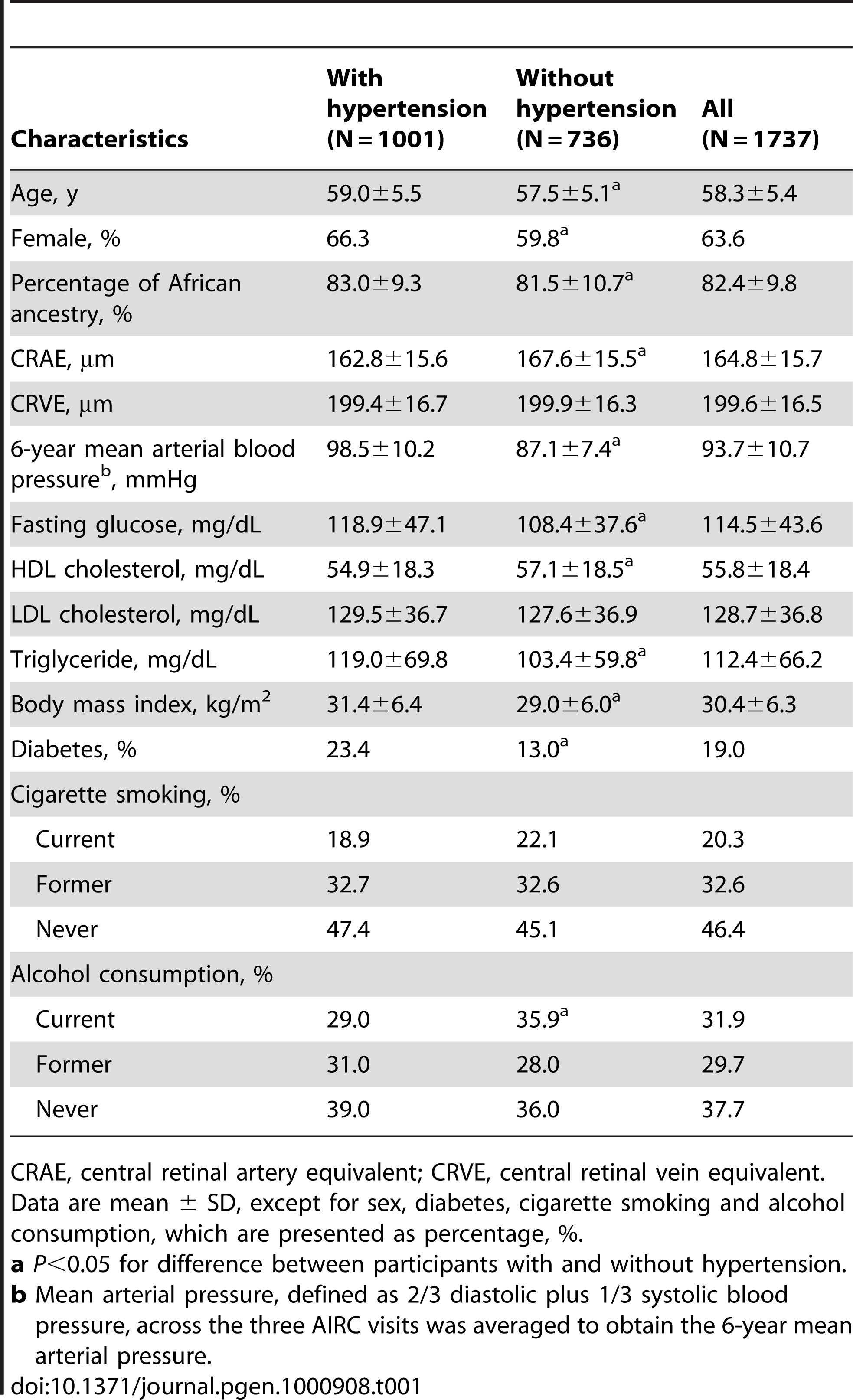 Characteristics of the study participants by hypertension status.
