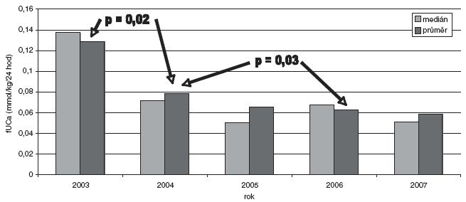 Kalciurie – chronologické srovnání výsledků všech vyšetření mezi jednotlivými lety.
