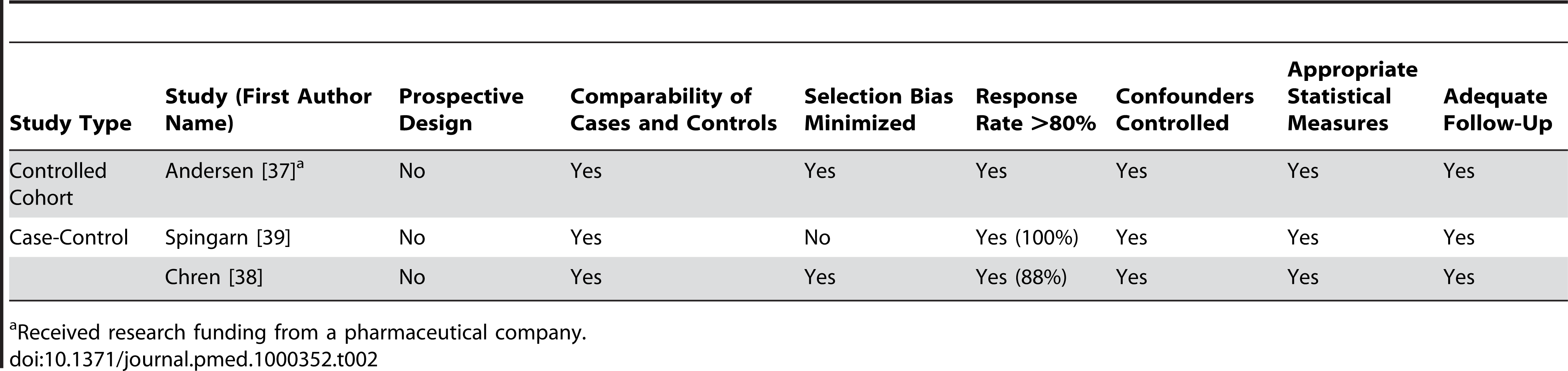 Quality appraisal of included studies: controlled cohort and case-control studies.