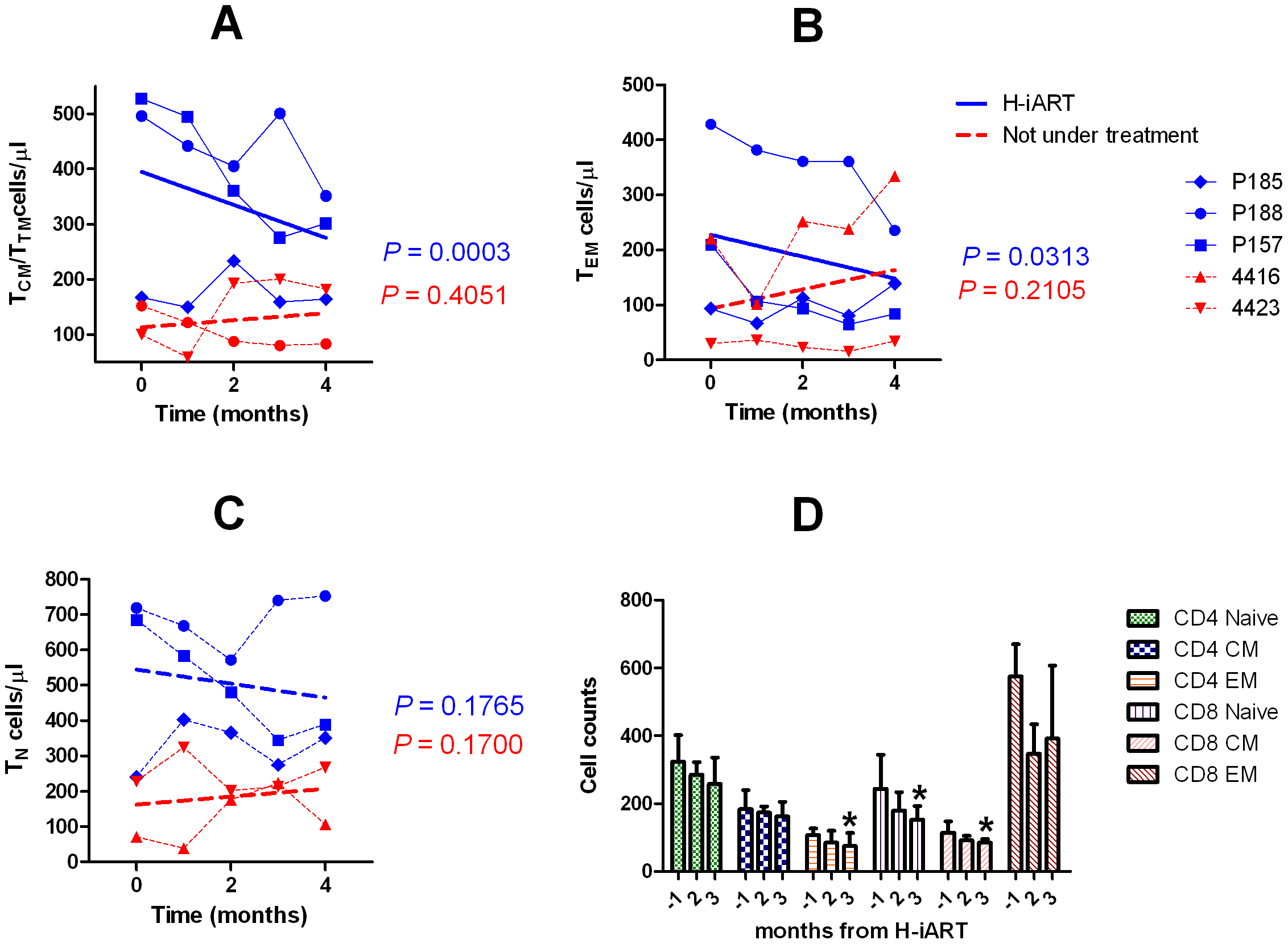 T-cell subpopulation dynamics during H-iART.