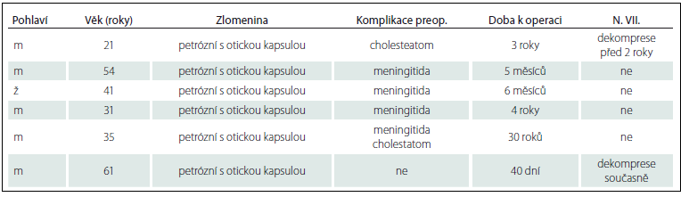 Přehled nemocných se subtotální petrozektomií.