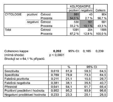 Schéma 3 Korelace výsledků onkologické cytologie s kolposkopickými nálezy v celém souboru s hodnotitelnou kolposkopií (n = 1595), vyřazena skupina pacientek s TZ3 (junkční zóna částečně nebo zcela nepřehledná)