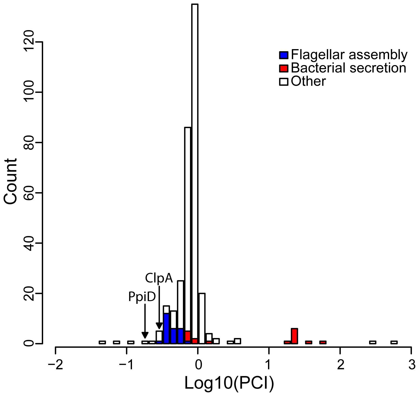 The distribution of the Putative Client Index, <i>PCI</i>, among <i>hsp90A</i>-associated genes.