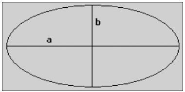 Obecný tvar elipsy (a – hlavní poloosa, b – vedlejší poloosa) zdroj: http://antisprti.wz.cz/matika/index.php?stranka=elipsa.php&otevreno=elipsa [cit. 21-07-2011]