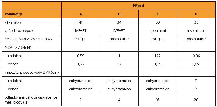 Prenatální klinická data vybraných případů