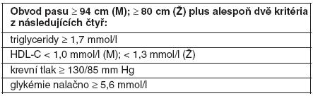Definice metabolického syndromu podle IDF (2005) (40)