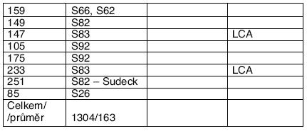 Seznam úrazů HZS (N)