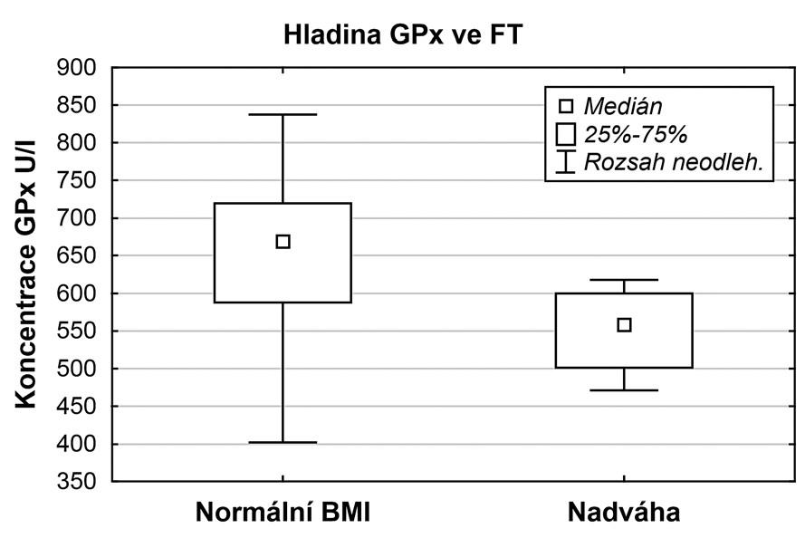 Srovnání hladin GPx u skupiny s normálním BMI a nadváhou