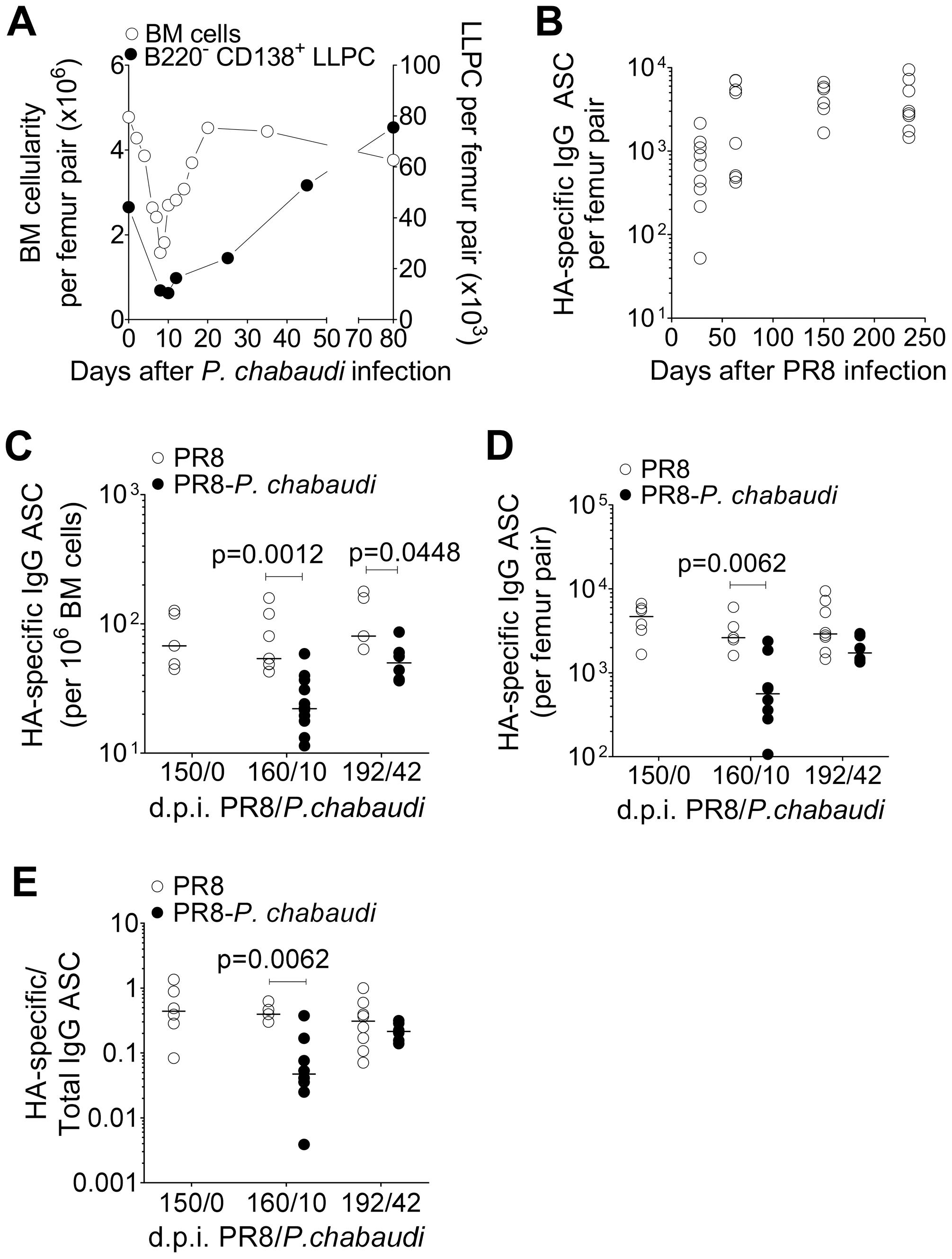 Loss of pre-established Influenza-specific bone marrow plasma cells during acute infection with <i>P. chabaudi</i>.