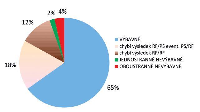 Rescreening sluchových vad v roce 2013 - 285 pacientů. Výbavné otoakustické emise.........................................185 (65 %) Chybí výsledek RF/PS, event. PS/RF............................. 51 (18 %) Chybí výsledek RF/RF...................................................... 33 (12 %) Jednostranně nevýbavné otoakustické emise............... 5 (2 %) Oboustranně nevýbavné otoakustické emise.............. 10 (4 %)