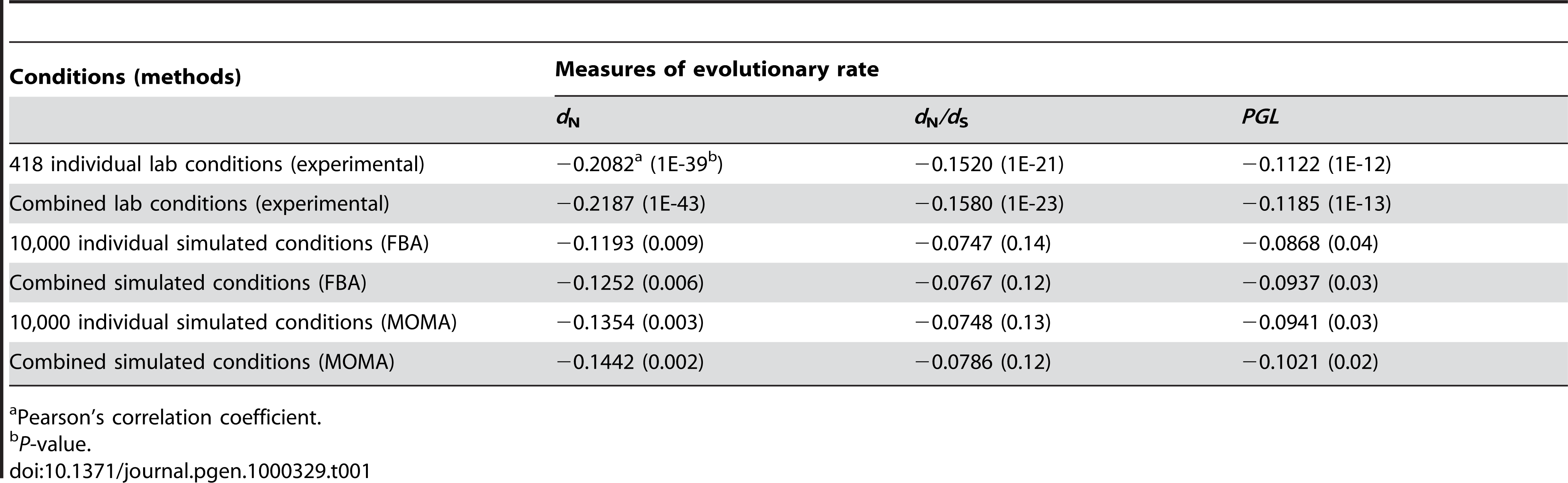 Strongest correlations between gene evolutionary rate and importance measured at different conditions.