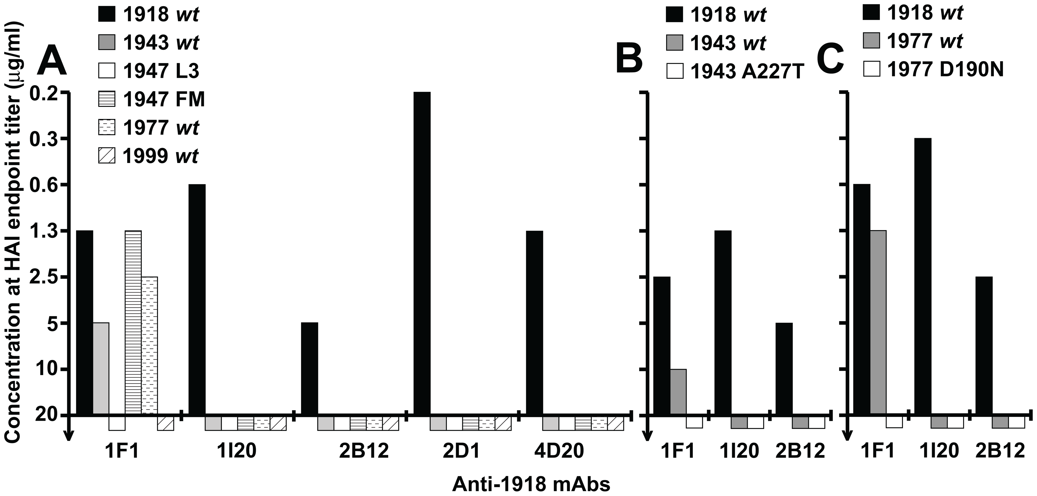 Role of HA residues 190 and 227 in neutralization of 1943 and 1977 H1N1 viruses, respectively.