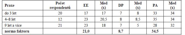 Délka praxe, počty respondentů, získané průměrné hodnoty faktorů a jejich normativní skóre
