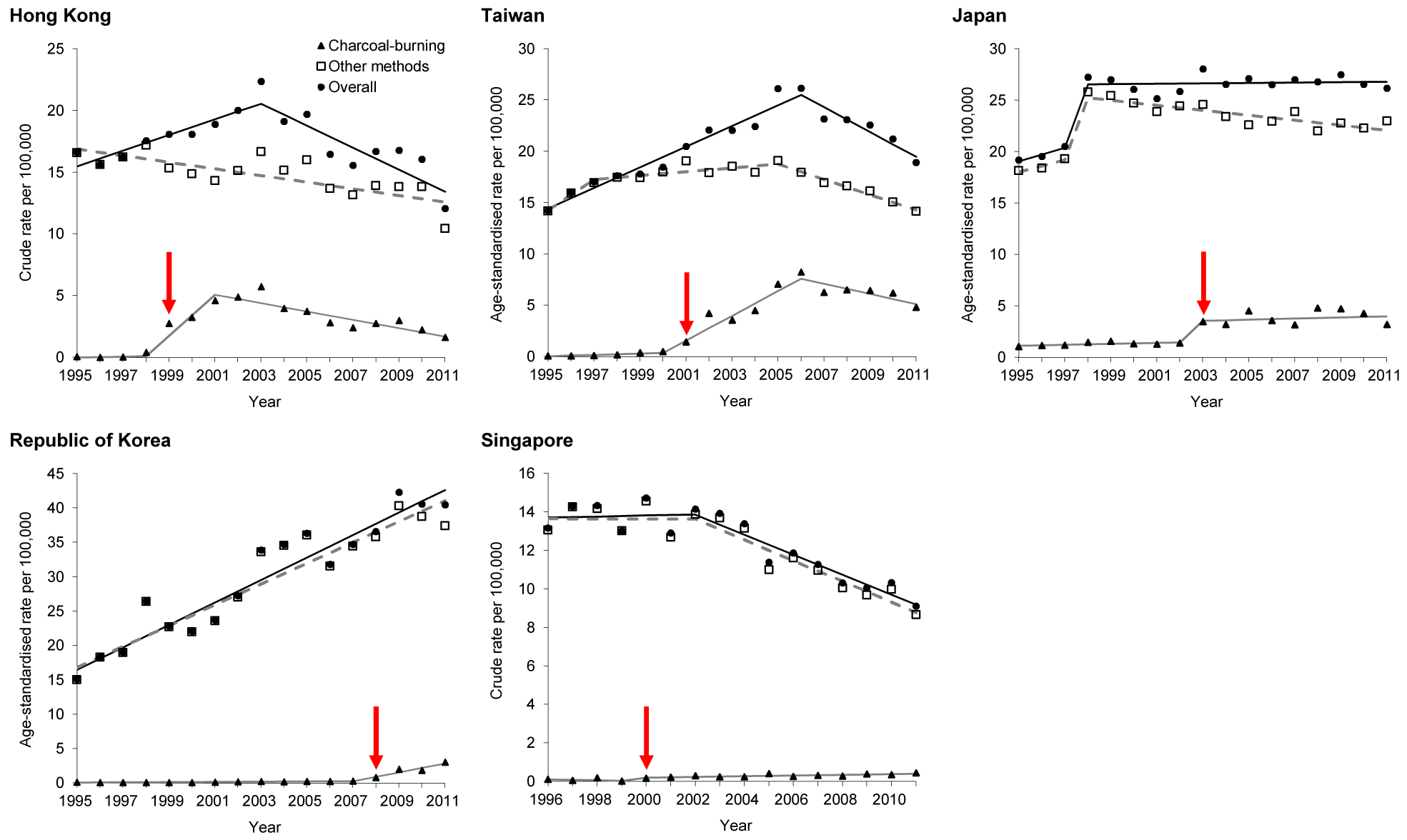 Time trends in suicide rates by method, with linear trends from joinpoint regression analysis.