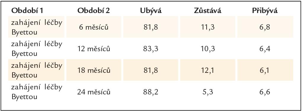 Procenta nemocných podle změny BMI mezi kontrolami.
