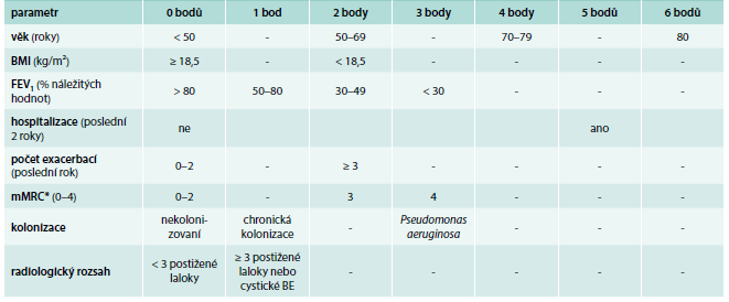 Bronchiectasis Severity Index (BSI).