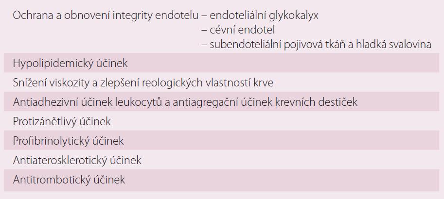 Přehled pleiotropních účinků sulodexidu.