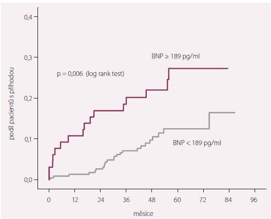 Celková mortalita a/nebo hospitalizace pro ASS u pacientů podle hodnoty BNP stanovené 3 měsíce po STEMI.