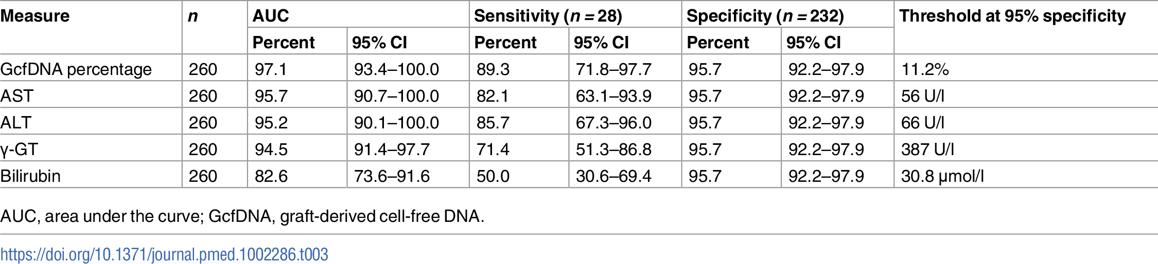 Diagnostic sensitivity and respective thresholds at 95% diagnostic specificity obtained from receiver operator characteristic curves in rejection versus stable period samples.