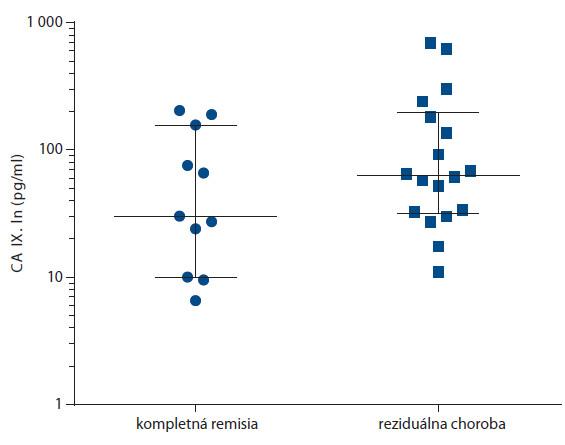 Porovnanie predliečebných sérových koncentrácií CA IX u pacientov, ktorí po liečbe dosiahli kompletnú remisiu ochorenia a pacientov s perzistenciou reziduálnej nádorovej choroby (vyjadrené v logaritmickej mierke).