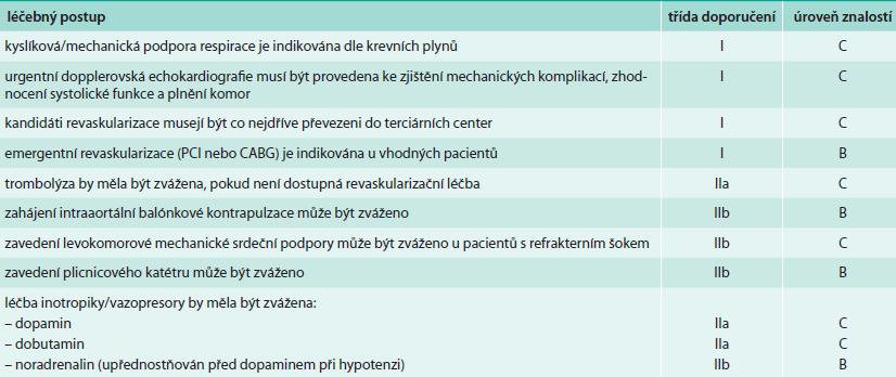Kardiogenní šok – léčba (upraveno dle [23])