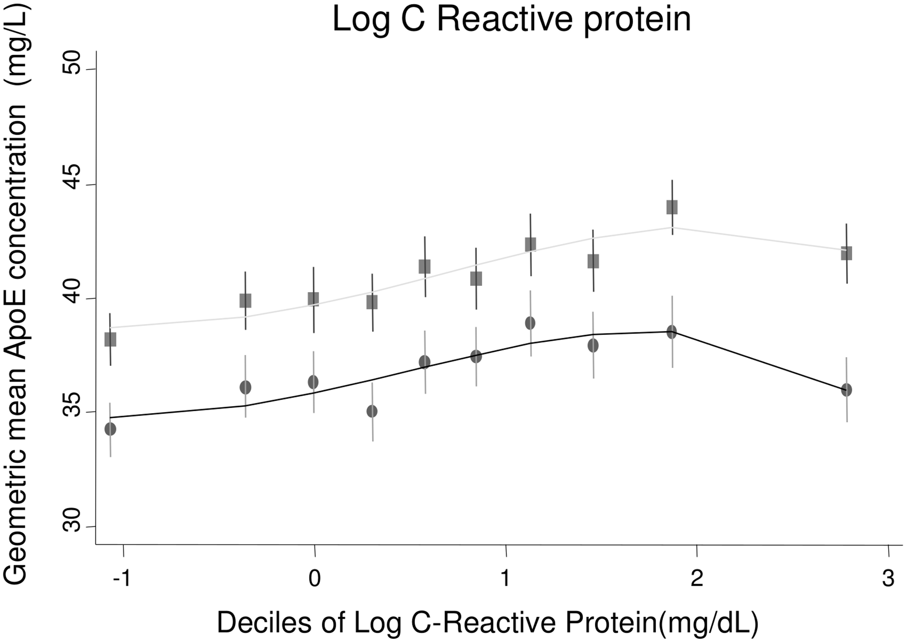 Cross-sectional association between geometric mean of ApoE concentration and C-reactive protein measured in ELSA, by gender.
