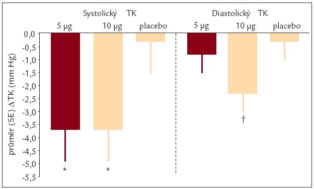 Monoterapie exenatidem: Pokles krevního tlaku. Podle [11].