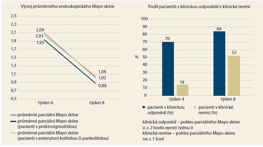Vývoj endoskopického Mayo skóre, proporce pacientů s klinickou odpovědí a pacientů v remisi. Graph 2. Endoscopic Mayo score, patients with clinical response and in clinical remission.