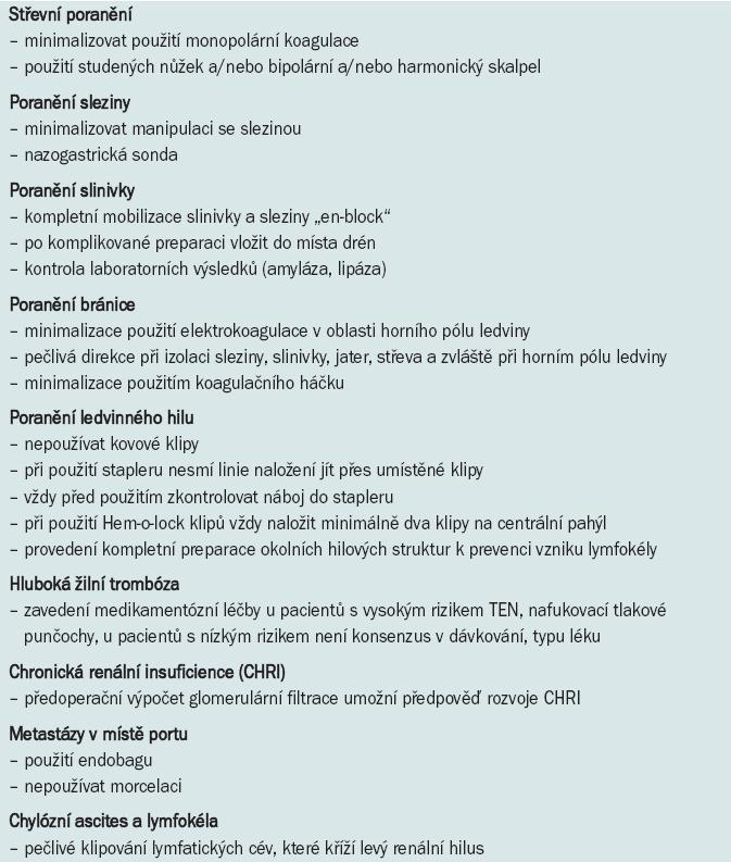 Prevence komplikací při laparoskopické radikální nefrektomii.