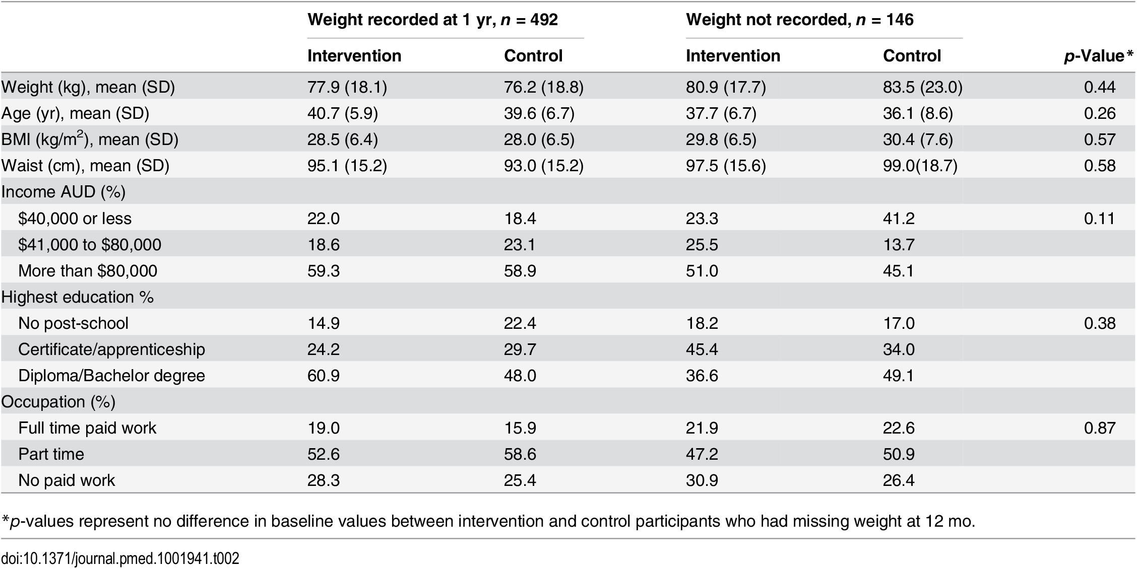 Baseline characteristics of participants with and without weight recorded at 1 year.